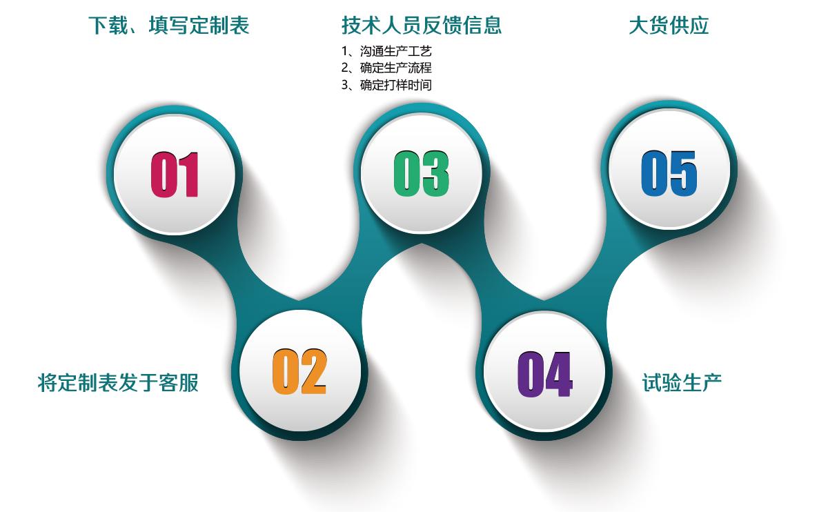 精细化工中间体定制流程