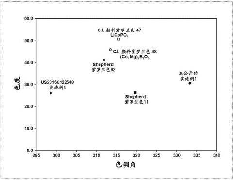 工业三氧化二硼制备方法