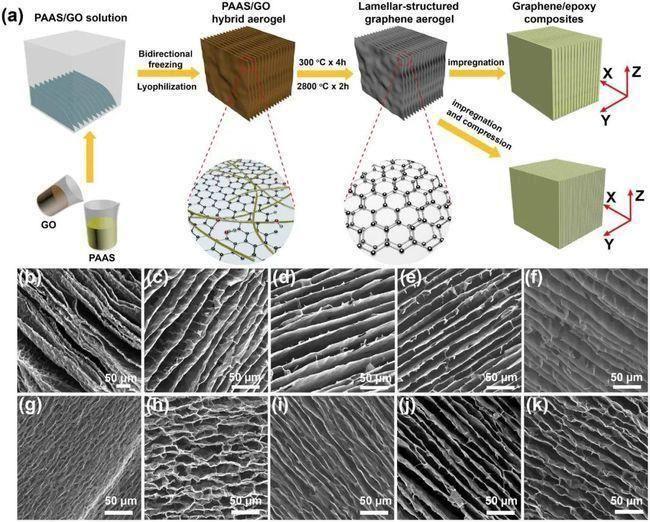 聚酰亚胺碳纳米复合材料是什么